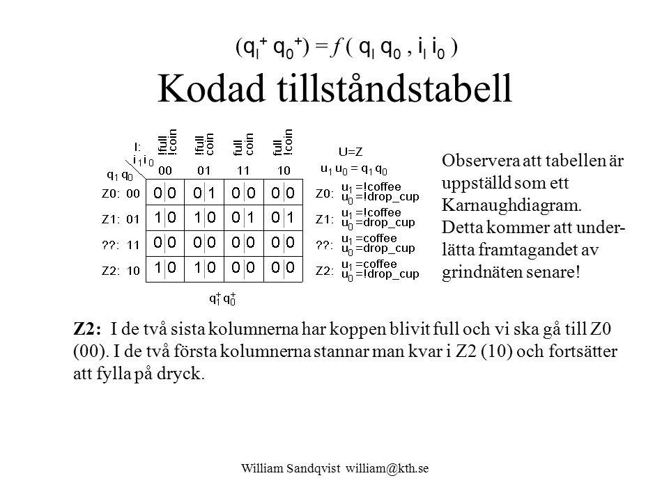 William Sandqvist william@kth.se Kodad tillståndstabell ( q l + q 0 + ) = f ( q l q 0, i l i 0 ) Observera att tabellen är uppställd som ett Karnaughd
