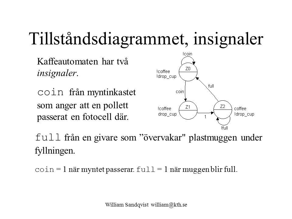 William Sandqvist william@kth.se Tillståndsdiagrammet, insignaler Kaffeautomaten har två insignaler. coin från myntinkastet som anger att en pollett p