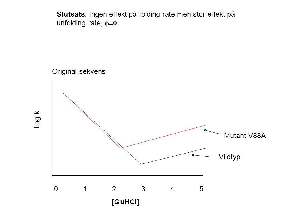 012345012345 [GuHCl] Log k Original sekvens Vildtyp Mutant V88A Slutsats: Ingen effekt på folding rate men stor effekt på unfolding rate, 