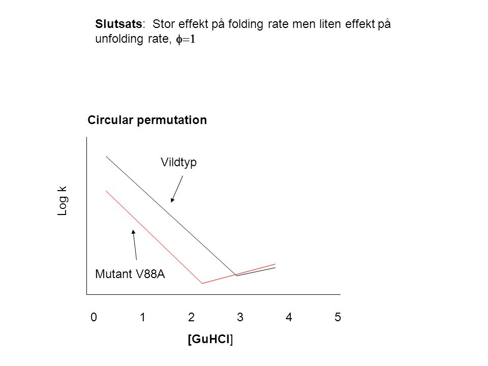 012345012345 [GuHCl] Log k Circular permutation Vildtyp Mutant V88A Slutsats: Stor effekt på folding rate men liten effekt på unfolding rate, 