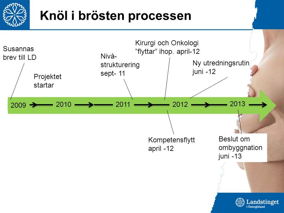 """Knöl i brösten processen Projektet startar 2011 Susannas brev till LD 2012 2013 Nivå- strukturering sept- 11 Kirurgi och Onkologi """"flyttar"""" ihop. apri"""