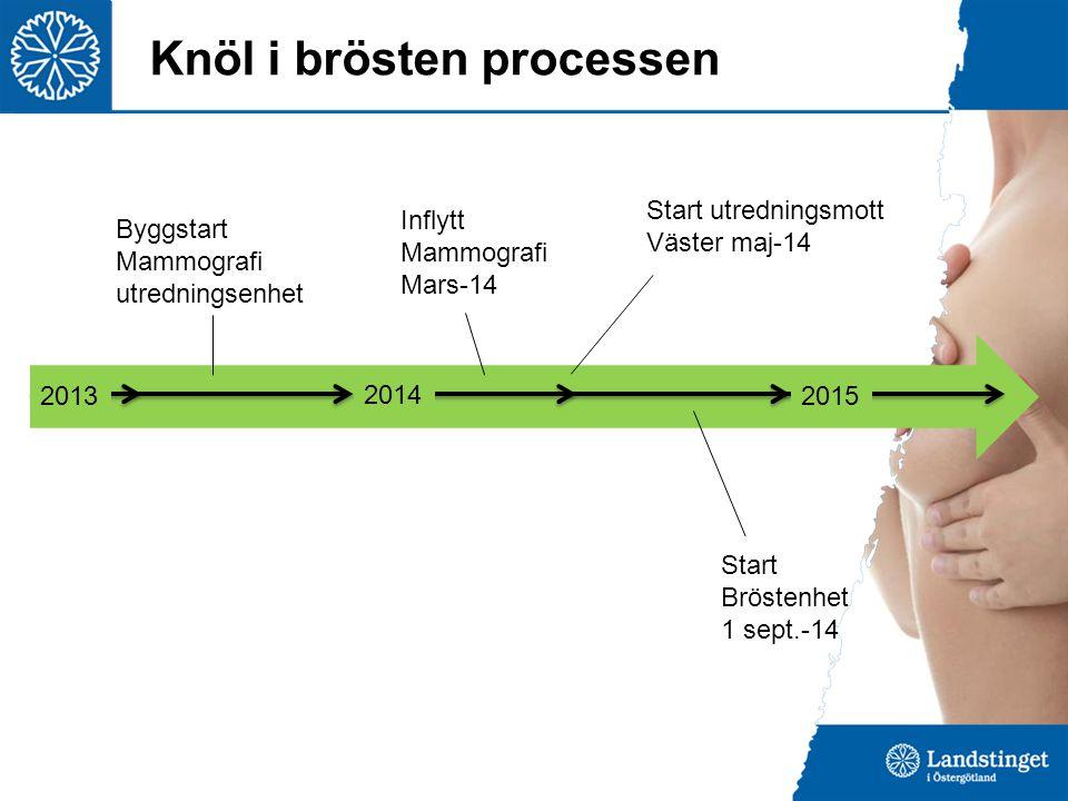Knöl i brösten processen 2013 2014 2015 Byggstart Mammografi utredningsenhet Inflytt Mammografi Mars-14 Start utredningsmott Väster maj-14 Start Bröst