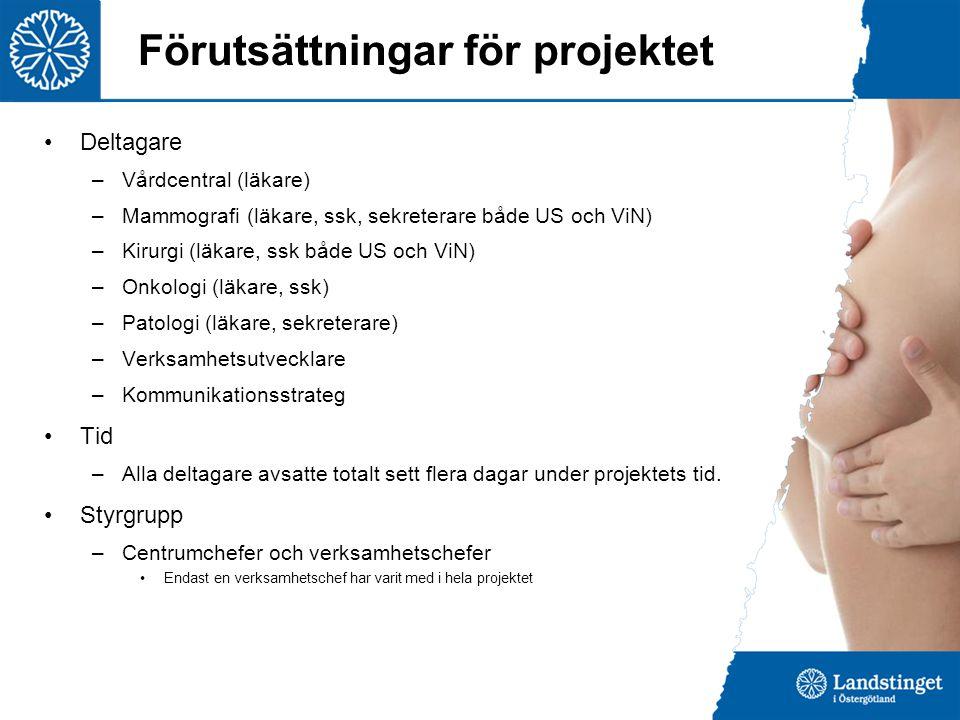 Förutsättningar för projektet Deltagare –Vårdcentral (läkare) –Mammografi (läkare, ssk, sekreterare både US och ViN) –Kirurgi (läkare, ssk både US och
