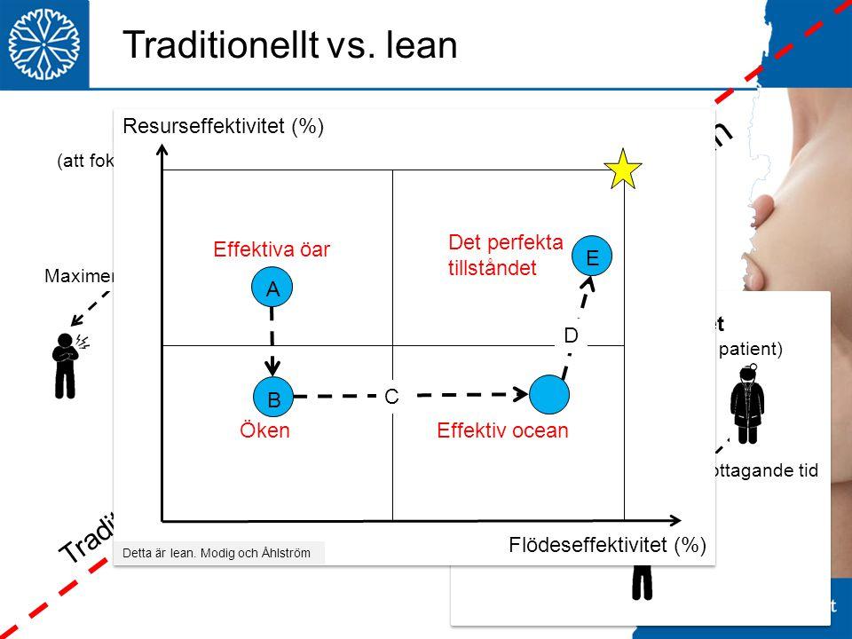 Resurseffektivitet (att fokusera på en enskild resurs) Flödeseffektivitet (att fokusera på en enskild patient) Maximera patientens värdemottagande tid