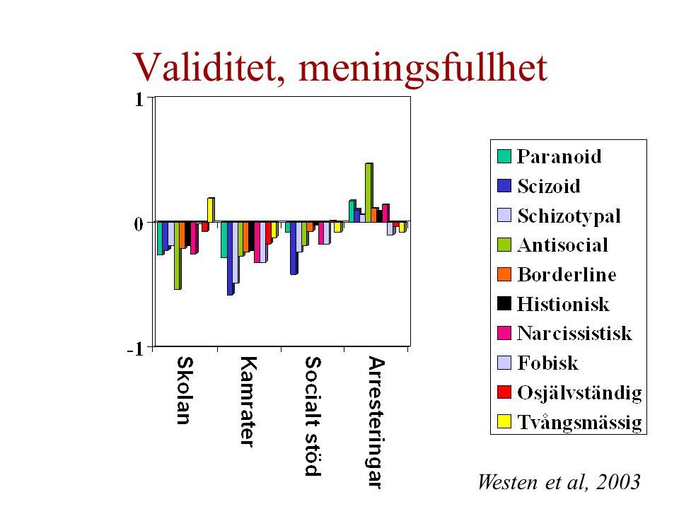 Validitet, meningsfullhet Westen et al, 2003