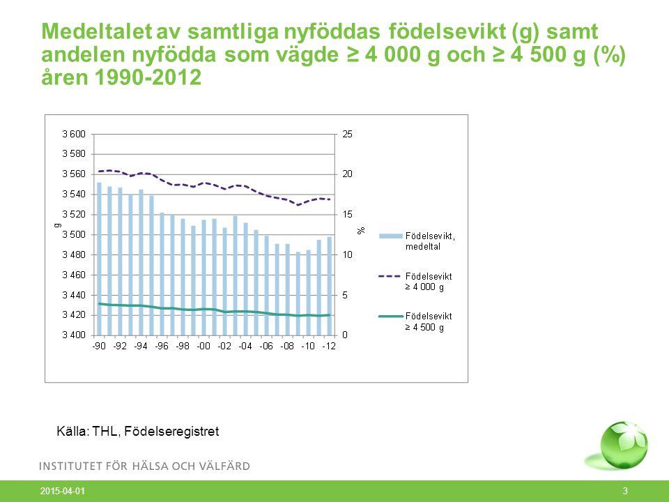 Barn som exponerats för rökning före födseln efter sjukvårdsdistrikt 2012, % (efter moderns boendekommun) 2015-04-01 4 Källa: THL, Födelseregistret