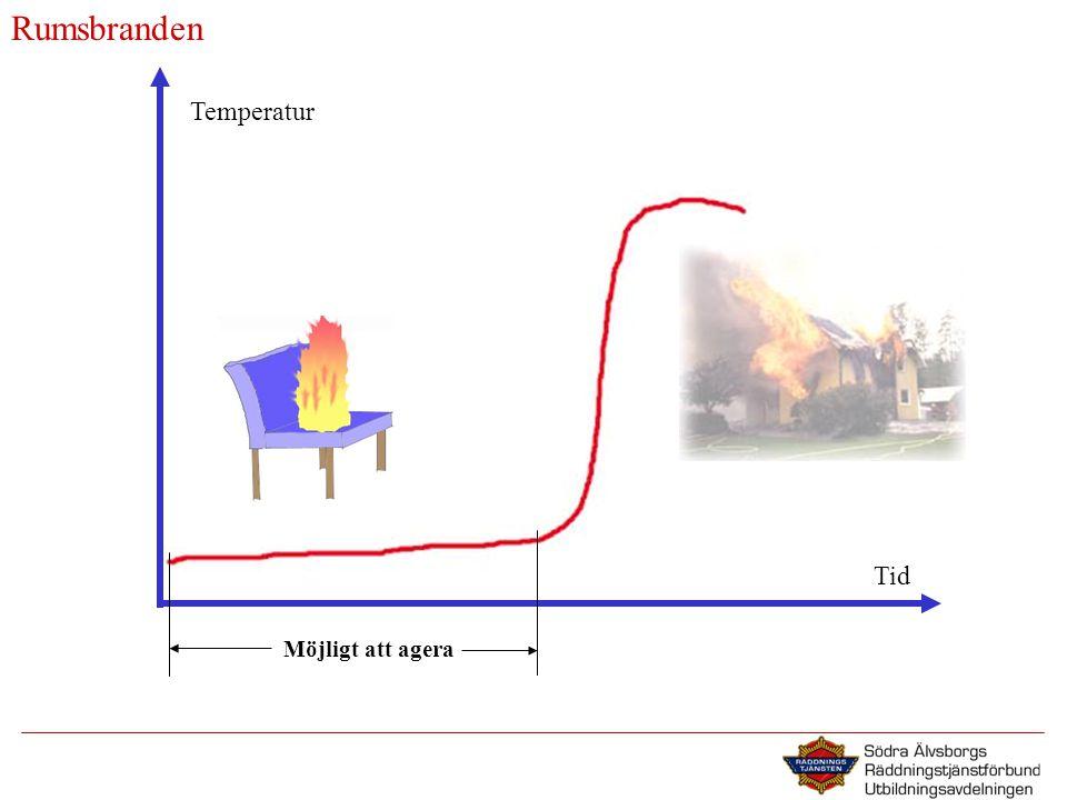 Rumsbranden Temperatur Tid Möjligt att agera