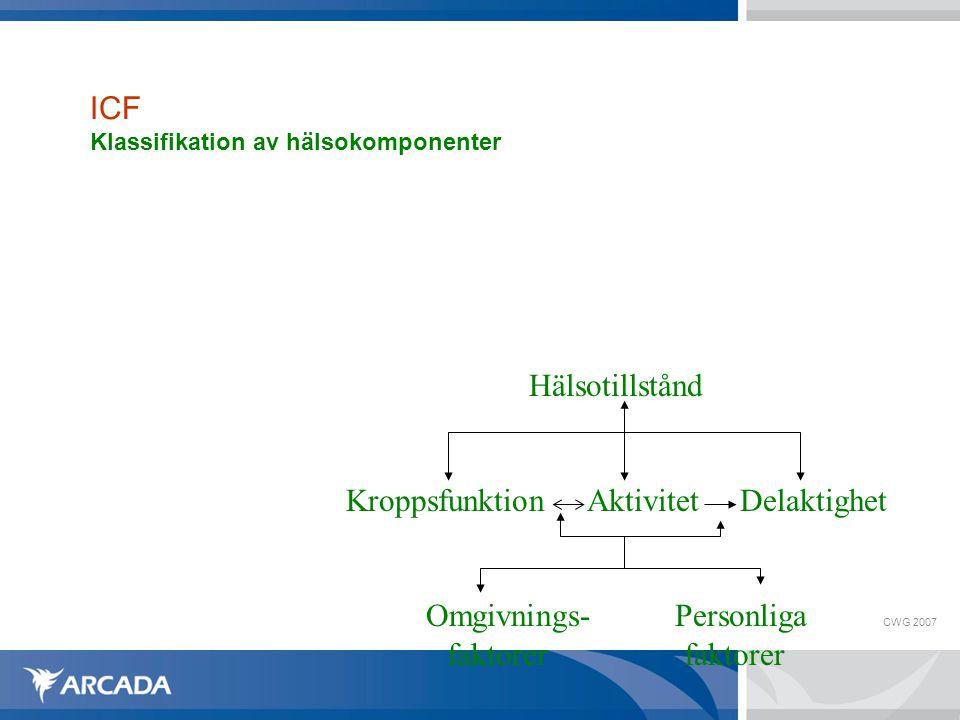 CWG 2007 ICF Klassifikation av hälsokomponenter Hälsotillstånd Kroppsfunktion Aktivitet Delaktighet Omgivnings- Personliga faktorer faktorer