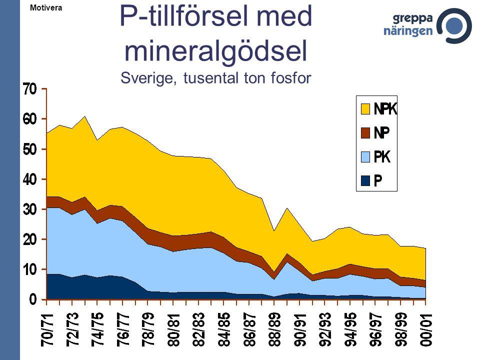 P-tillförsel med mineralgödsel Sverige, tusental ton fosfor Motivera