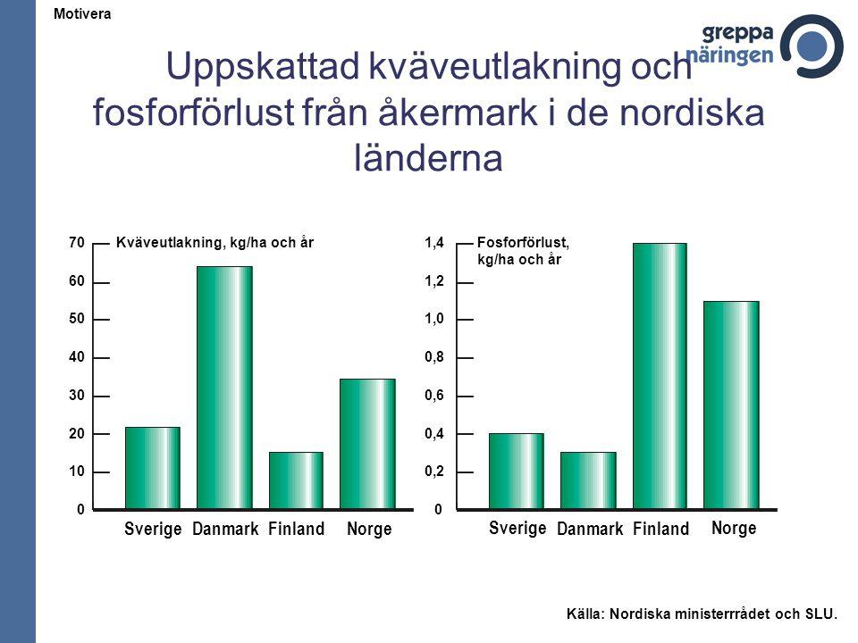 Källfördelning av svensk fosfortillförsel till havet för åren 1986-90 Källa.