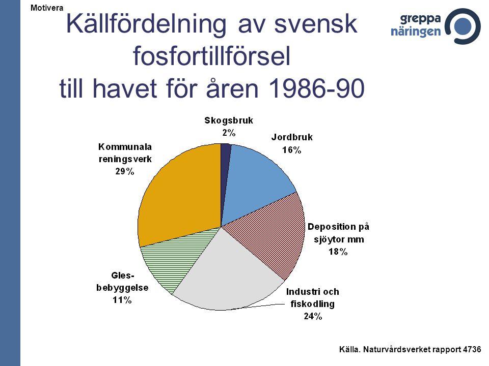 Källfördelning av svensk fosfortillförsel till havet för åren 1986-90 Källa. Naturvårdsverket rapport 4736 Motivera