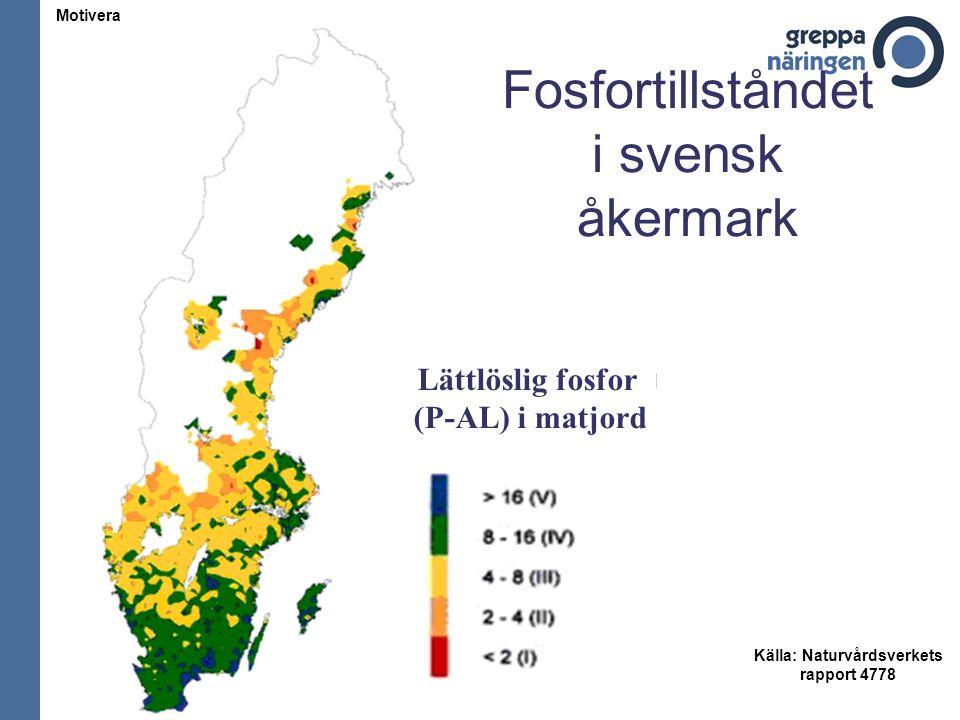 Fosforbalans för åker i Sverige Total tillförsel 16 kg Total bortförsel 14 kg Överskott 2 kg Stallgödsel 7 kg/ha Handelsgödsel 6 kg/ha Betesgödsel 2 kg/ha Slam 0,5 kg Ämnet Fosfor