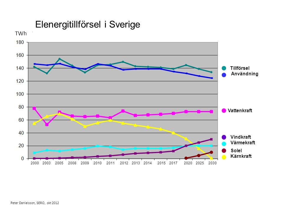 TWh Peter Danielsson, SERO, okt 2012 Tillförsel Användning Vattenkraft Vindkraft Värmekraft Solel Kärnkraft Elenergitillförsel i Sverige 2000 2003 2005 2008 2009 2010 2011 2012 2013 2014 2015 2017 2020 2025 2030