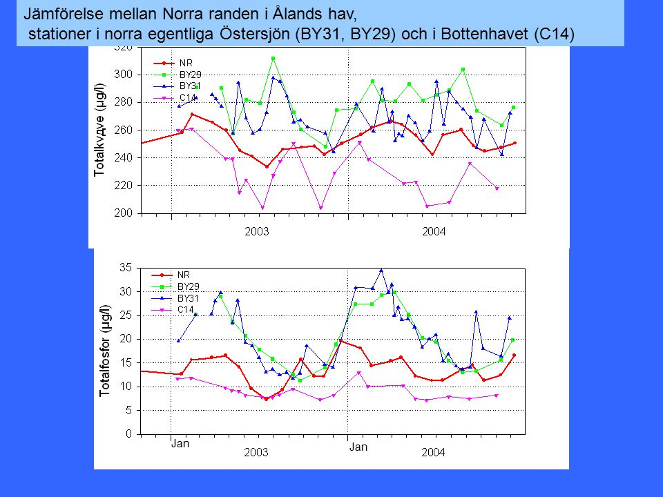 Jan Jämförelse mellan Norra randen i Ålands hav, stationer i norra egentliga Östersjön (BY31, BY29) och i Bottenhavet (C14)