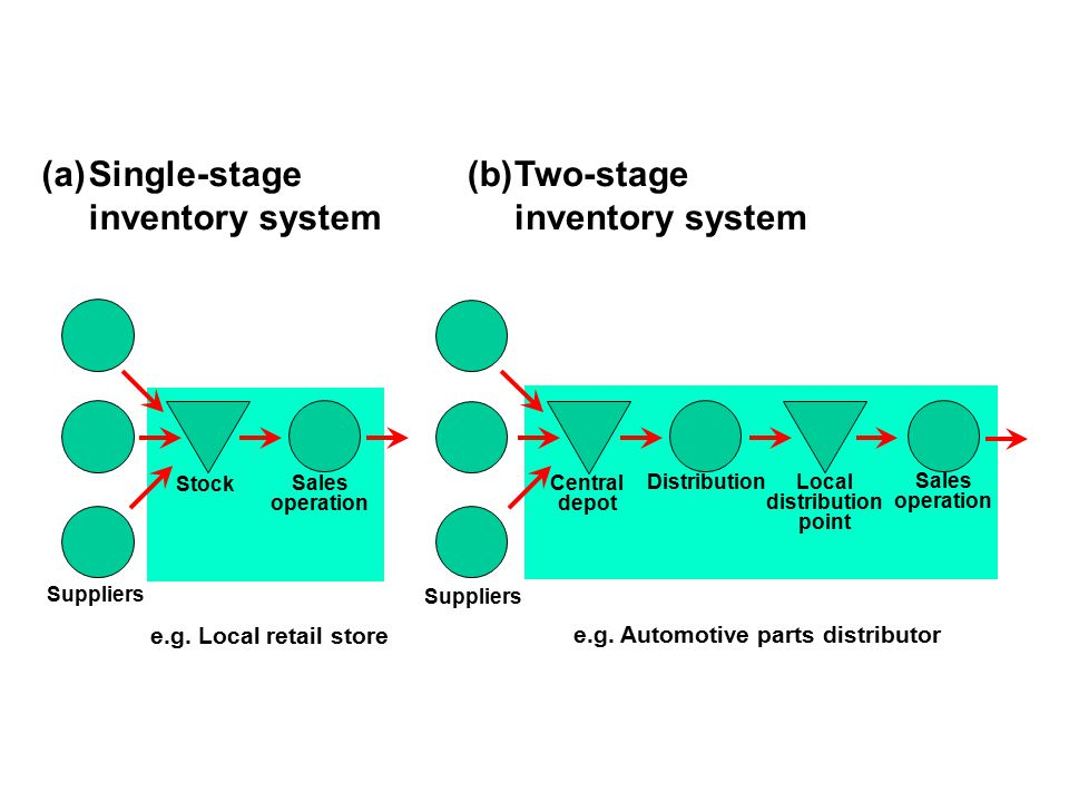 Single-stage inventory system Stock Sales operation Suppliers Central depot Distribution Local distribution point Sales operation e.g. Local retail st