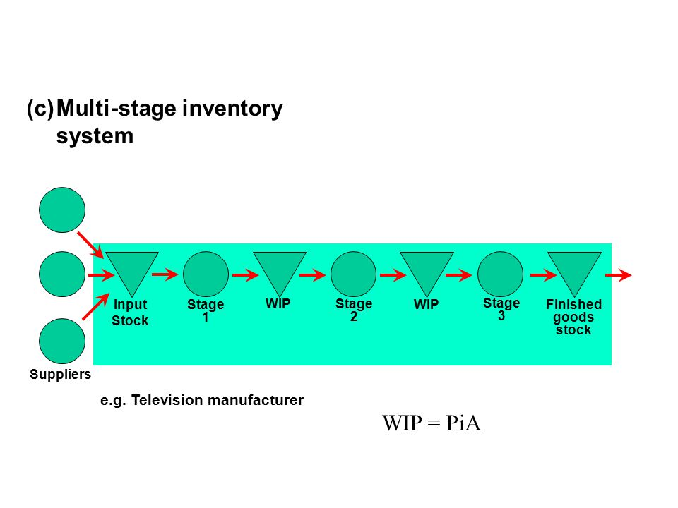 Input Stock Stage 1 Suppliers Multi-stage inventory system (c) Stage 2 Stage 3 WIP Finished goods stock e.g. Television manufacturer WIP = PiA