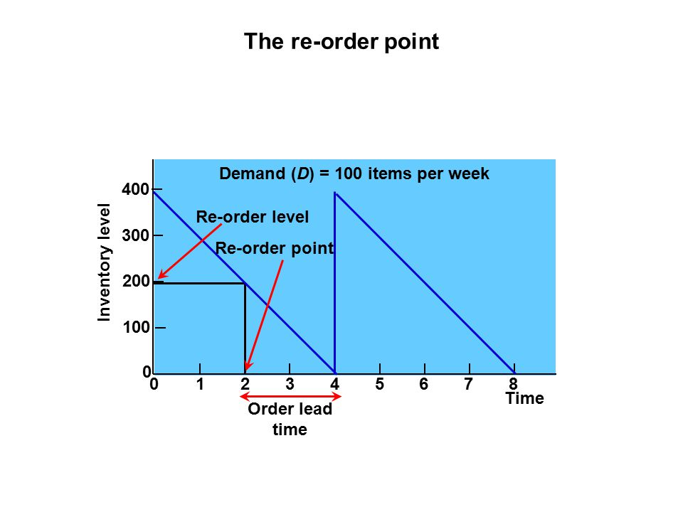The re-order point 400 300 200 100 Inventory level 0 012345678 Re-order level Re-order point Time Demand (D) = 100 items per week Order lead time