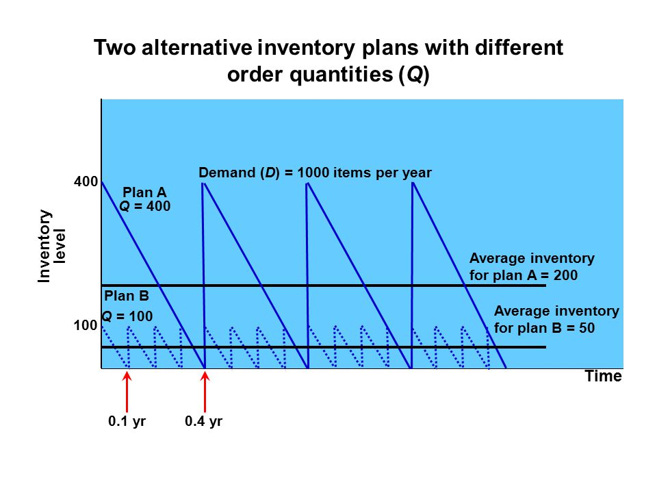 Two alternative inventory plans with different order quantities (Q) Time Inventory level Plan B Plan A Q = 400 Demand (D) = 1000 items per year Averag