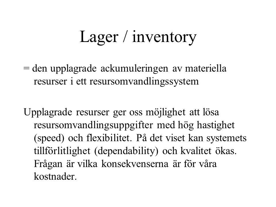 Lager / inventory = den upplagrade ackumuleringen av materiella resurser i ett resursomvandlingssystem Upplagrade resurser ger oss möjlighet att lösa