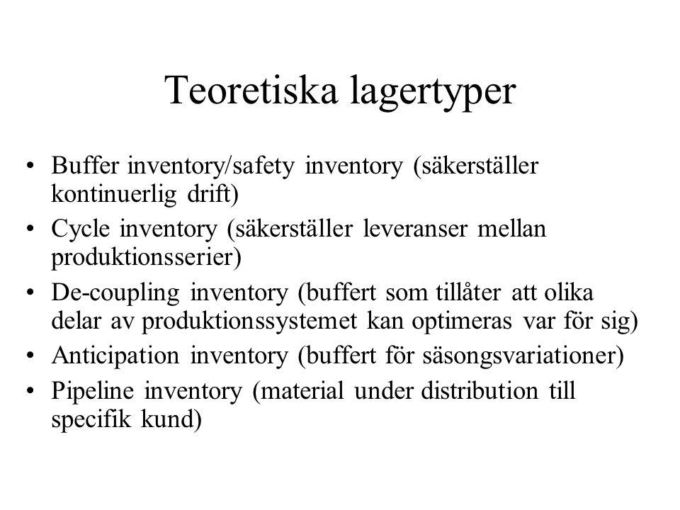 Teoretiska lagertyper Buffer inventory/safety inventory (säkerställer kontinuerlig drift) Cycle inventory (säkerställer leveranser mellan produktionss