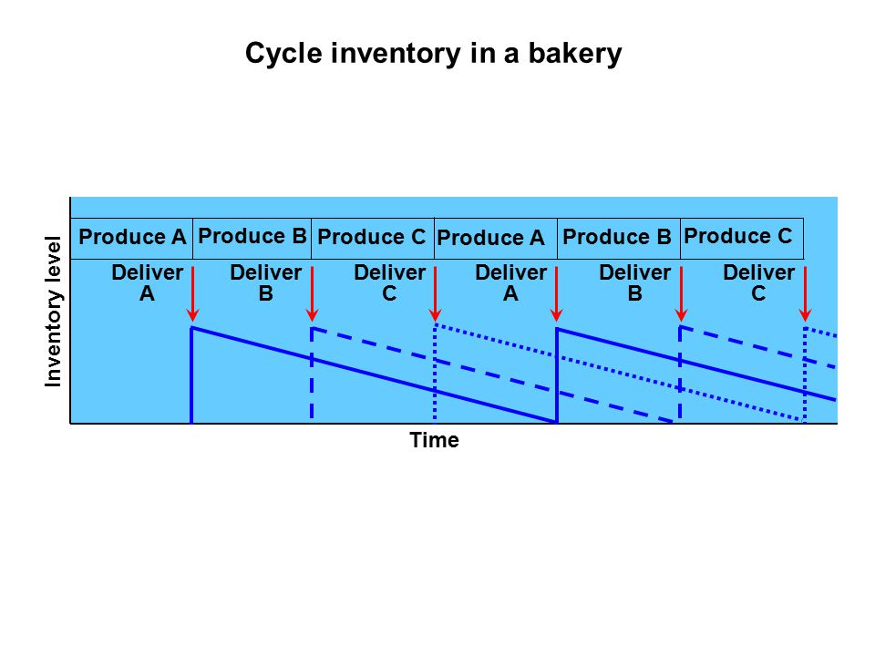 Cycle inventory in a bakery Inventory level Deliver A Deliver B Deliver C Deliver A Produce A Produce B Produce C Produce A Produce B Produce C Deliver B Deliver C Time