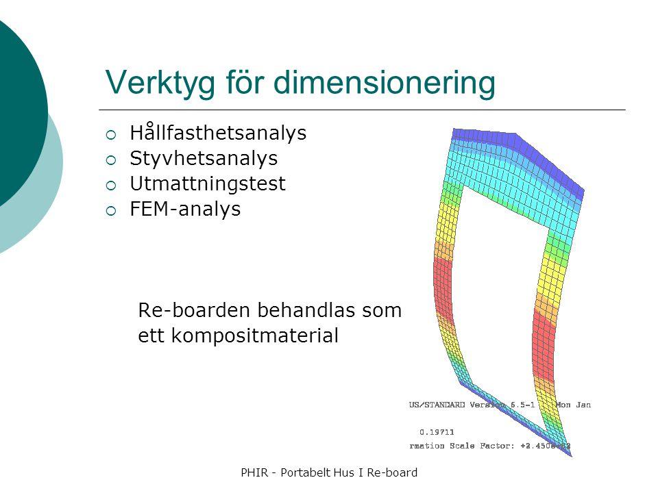 PHIR - Portabelt Hus I Re-board Verktyg för dimensionering  Hållfasthetsanalys  Styvhetsanalys  Utmattningstest  FEM-analys Re-boarden behandlas s