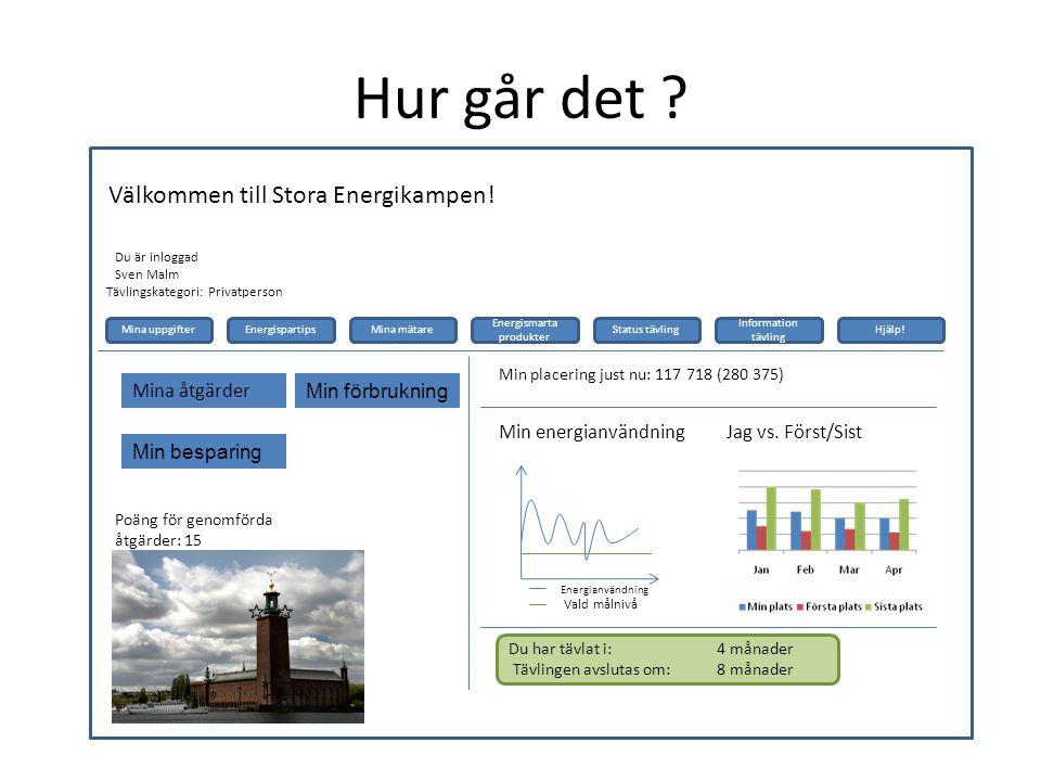 Hur går det . Välkommen till Stora Energikampen. Du är inloggad Sven Malm Jag vs.