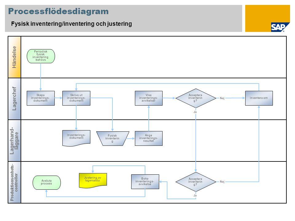Processflödesdiagram Fysisk inventering/inventering och justering Lagerchef Produktionsenhets- controller Händelse Lagerhand- läggare Acceptera invent