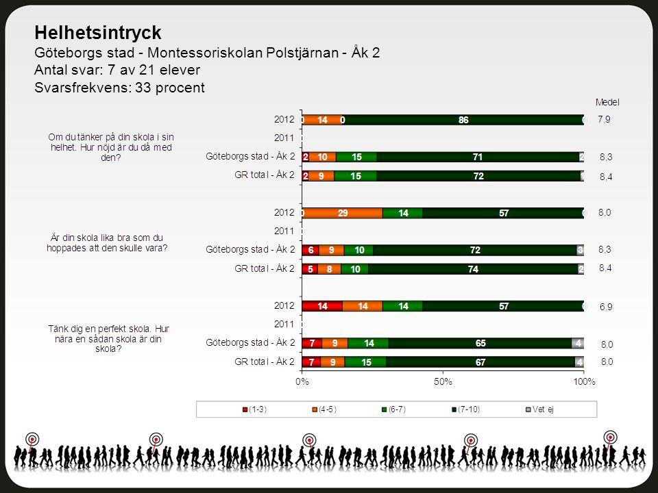 Helhetsintryck Göteborgs stad - Montessoriskolan Polstjärnan - Åk 2 Antal svar: 7 av 21 elever Svarsfrekvens: 33 procent