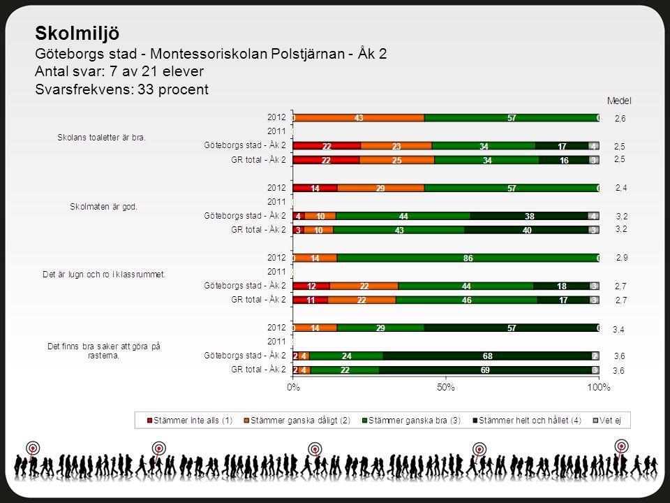 Skolmiljö Göteborgs stad - Montessoriskolan Polstjärnan - Åk 2 Antal svar: 7 av 21 elever Svarsfrekvens: 33 procent