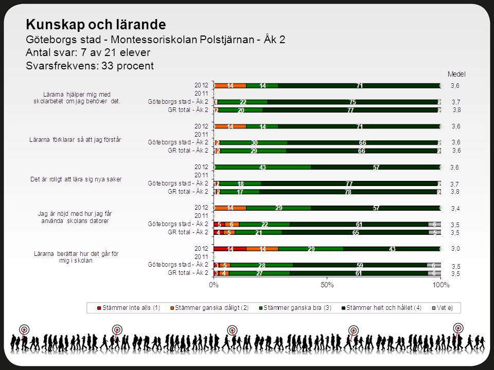 Kunskap och lärande Göteborgs stad - Montessoriskolan Polstjärnan - Åk 2 Antal svar: 7 av 21 elever Svarsfrekvens: 33 procent