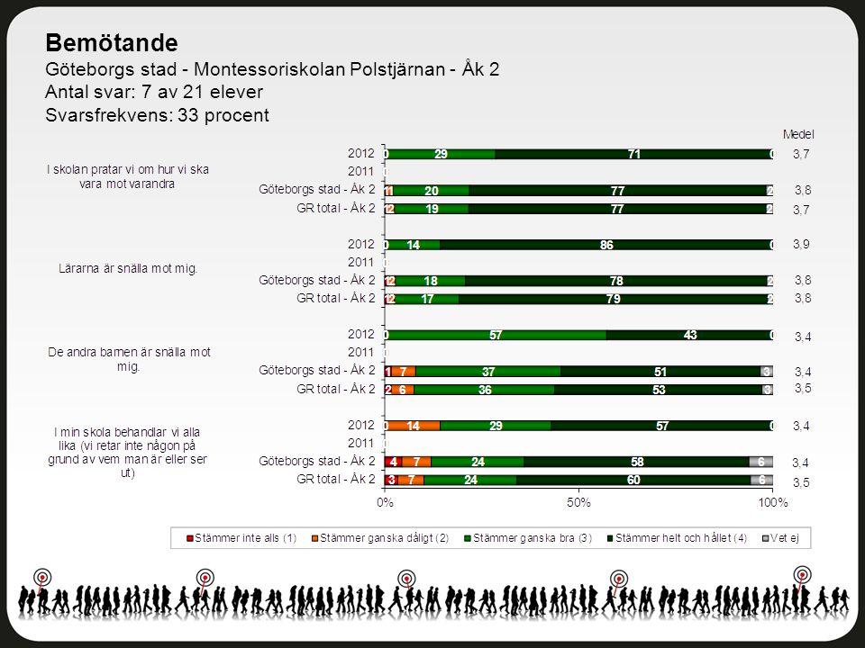 Bemötande Göteborgs stad - Montessoriskolan Polstjärnan - Åk 2 Antal svar: 7 av 21 elever Svarsfrekvens: 33 procent