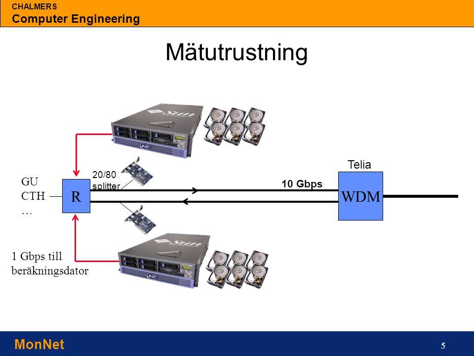 CHALMERS Computer Engineering MonNet 5 Mätutrustning R WDM 10 Gbps Telia 1 Gbps till beräkningsdator GU CTH … 20/80 splitter