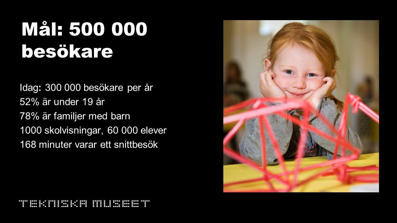 Mål: 500 000 besökare Idag: 300 000 besökare per år 52% är under 19 år 78% är familjer med barn 1000 skolvisningar, 60 000 elever 168 minuter varar ett snittbesök