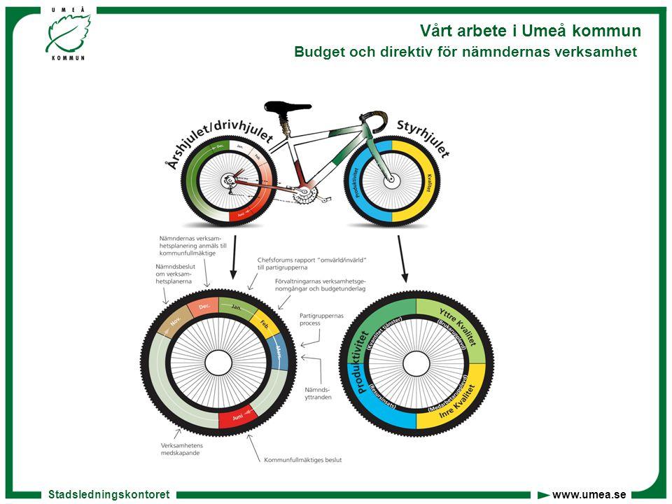 Stadsledningskontoret www.umea.se Vårt arbete i Umeå kommun Budget och direktiv för nämndernas verksamhet
