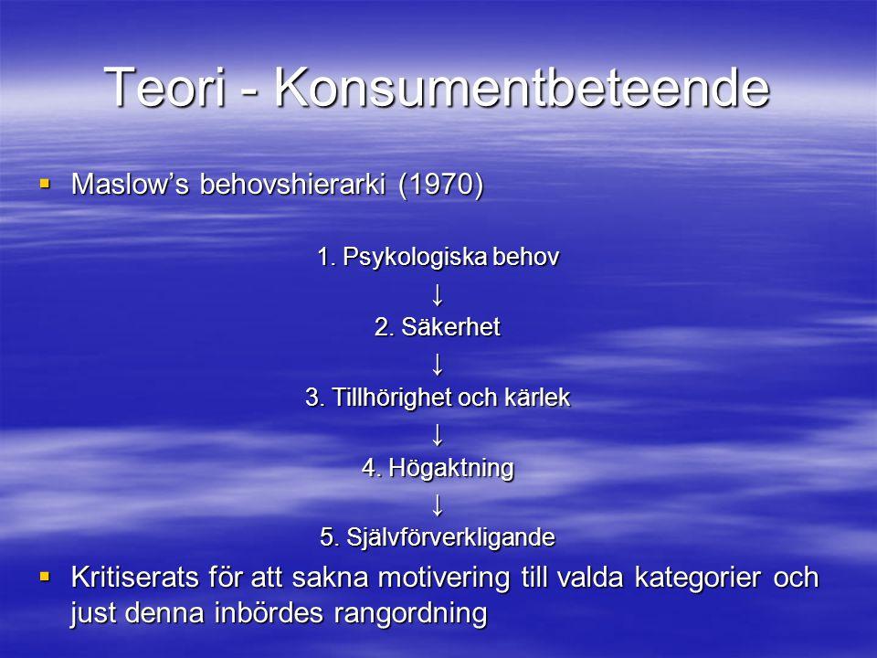 Teori - Konsumentbeteende  Maslow's behovshierarki (1970) 1. Psykologiska behov ↓ 2. Säkerhet ↓ 3. Tillhörighet och kärlek ↓ 4. Högaktning ↓ 5. Själv