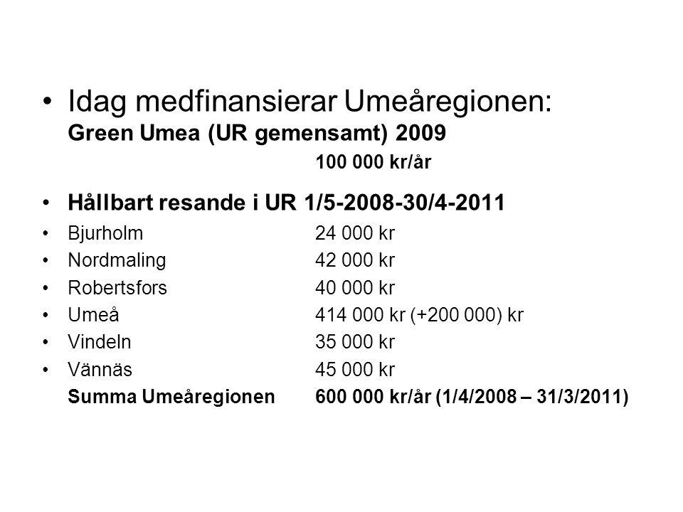 Idag medfinansierar Umeåregionen: Green Umea (UR gemensamt) 2009 100 000 kr/år Hållbart resande i UR 1/5-2008-30/4-2011 Bjurholm24 000 kr Nordmaling42 000 kr Robertsfors40 000 kr Umeå414 000 kr (+200 000) kr Vindeln35 000 kr Vännäs45 000 kr Summa Umeåregionen600 000 kr/år (1/4/2008 – 31/3/2011)