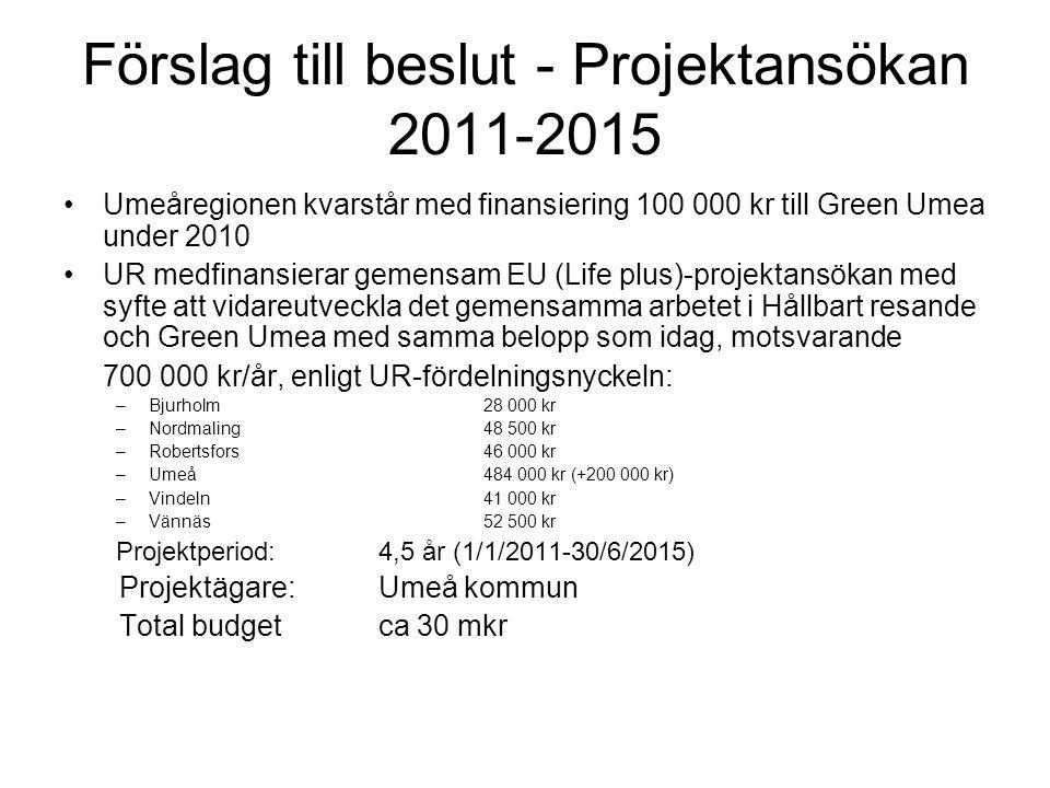 Förslag till beslut - Projektansökan 2011-2015 Umeåregionen kvarstår med finansiering 100 000 kr till Green Umea under 2010 UR medfinansierar gemensam EU (Life plus)-projektansökan med syfte att vidareutveckla det gemensamma arbetet i Hållbart resande och Green Umea med samma belopp som idag, motsvarande 700 000 kr/år, enligt UR-fördelningsnyckeln: –Bjurholm28 000 kr –Nordmaling48 500 kr –Robertsfors46 000 kr –Umeå484 000 kr (+200 000 kr) –Vindeln41 000 kr –Vännäs52 500 kr Projektperiod: 4,5 år (1/1/2011-30/6/2015) Projektägare:Umeå kommun Total budgetca 30 mkr