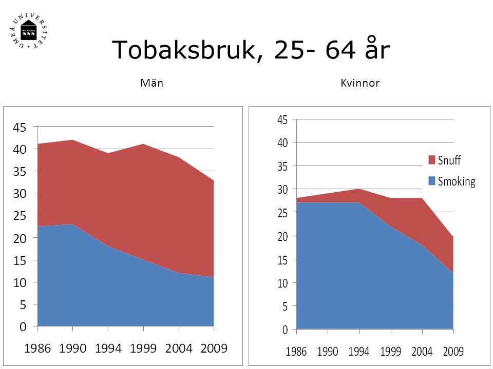 Tobaksbruk, 25- 64 år MänKvinnor