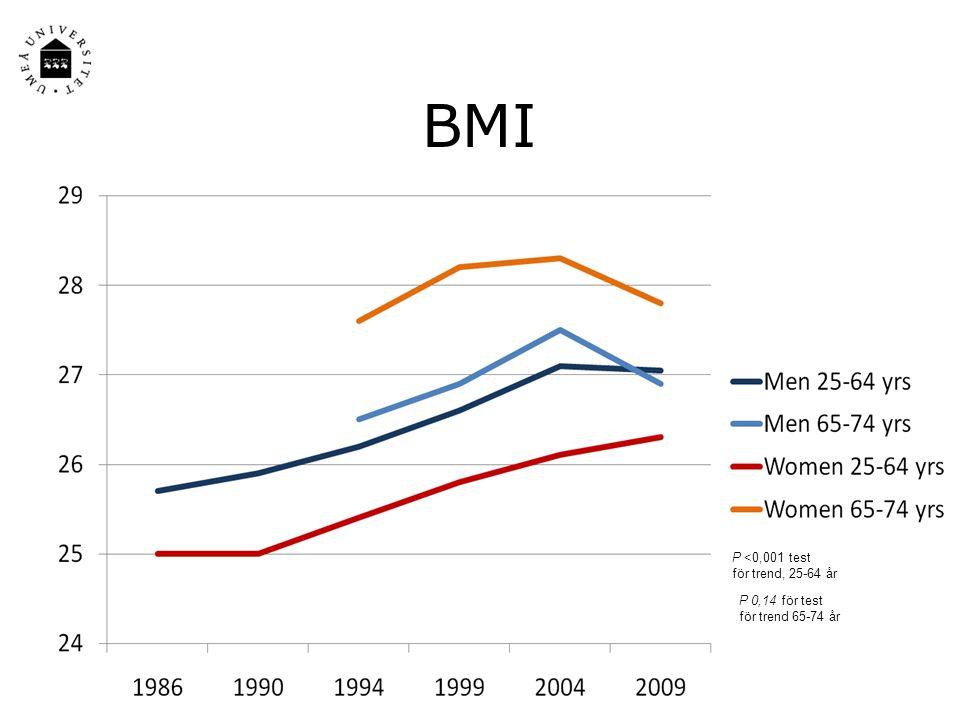 BMI P <0,001 test för trend, 25-64 år P 0,14 för test för trend 65-74 år
