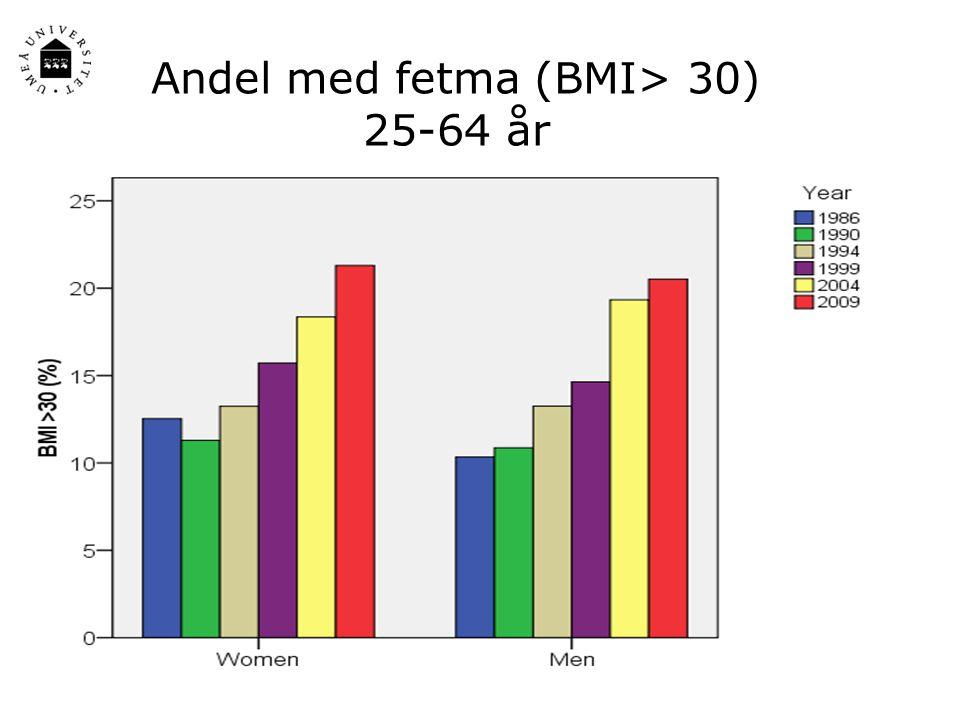 Andel med fetma (BMI> 30) 25-64 år