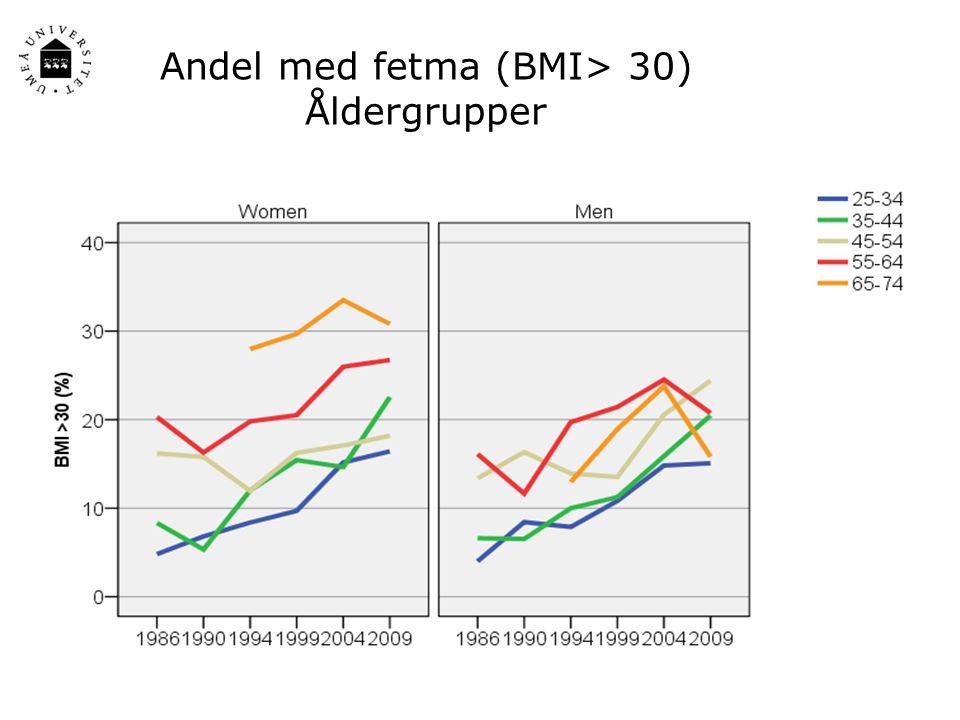 Andel med fetma (BMI> 30) Åldergrupper