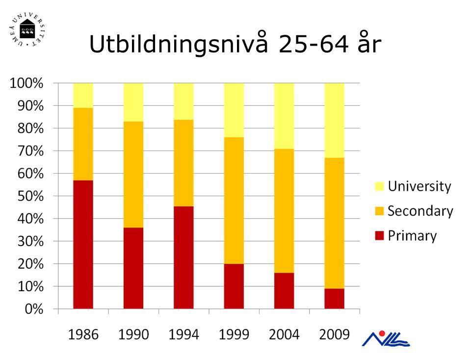 Utbildningsnivå 25-64 år