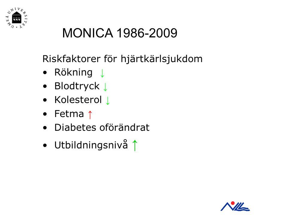 Riskfaktorer för hjärtkärlsjukdom Rökning ↓ Blodtryck ↓ Kolesterol ↓ Fetma ↑ Diabetes oförändrat Utbildningsnivå ↑ MONICA 1986-2009