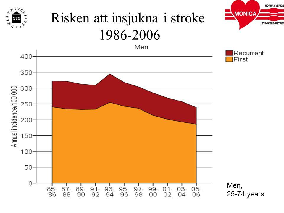 Men, 25-74 years Risken att insjukna i stroke 1986-2006