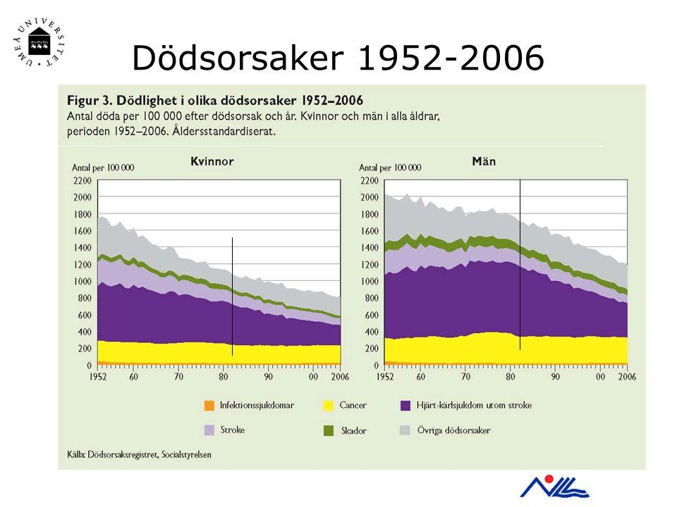 Folkhälsorapport 2009 – Folkhälsan i översikt Dödsorsaker 1952-2006
