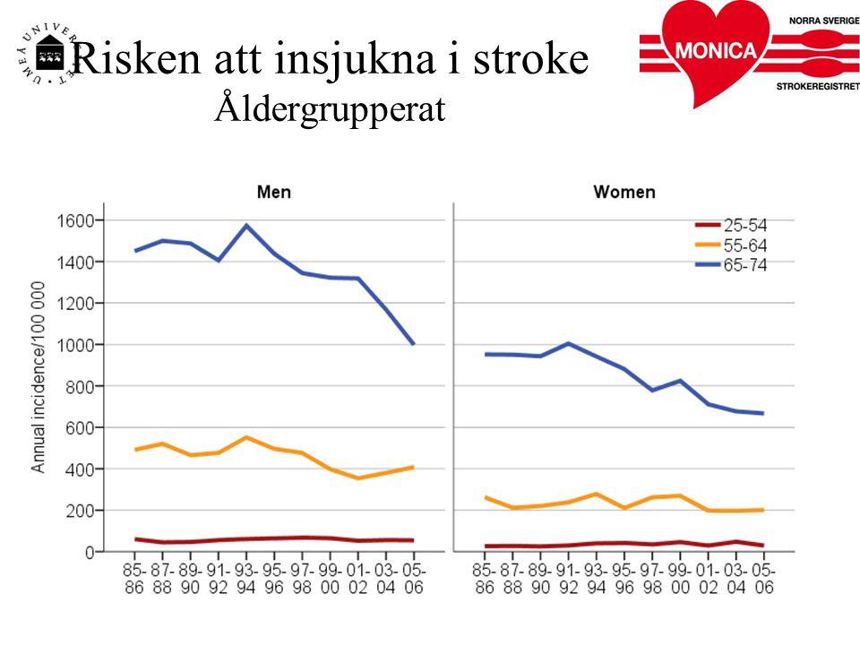 Risken att insjukna i stroke Åldergrupperat