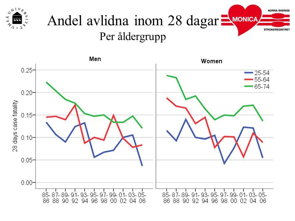 Andel avlidna inom 28 dagar Per åldergrupp
