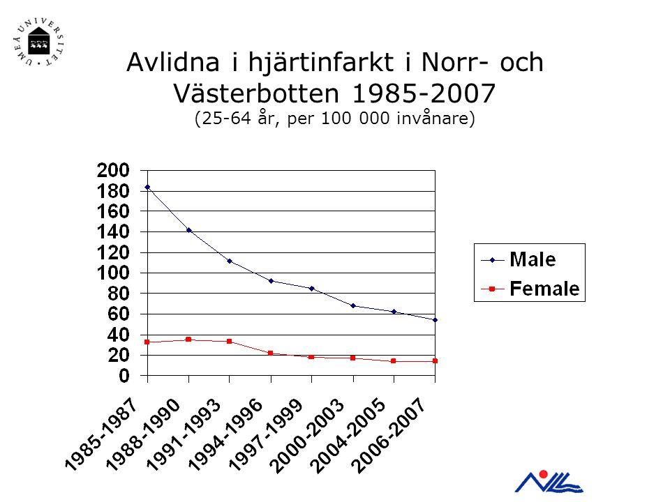 Avlidna i hjärtinfarkt i Norr- och Västerbotten 1985-2007 (25-64 år, per 100 000 invånare)