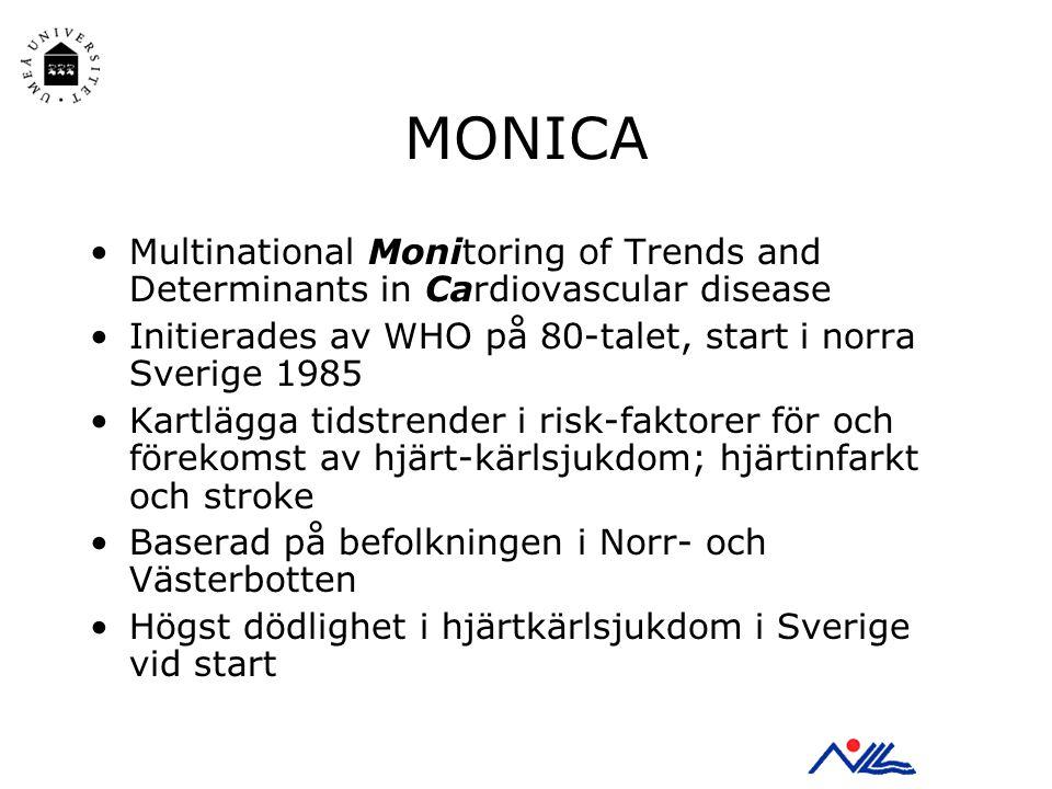 MONICA Multinational Monitoring of Trends and Determinants in Cardiovascular disease Initierades av WHO på 80-talet, start i norra Sverige 1985 Kartlägga tidstrender i risk-faktorer för och förekomst av hjärt-kärlsjukdom; hjärtinfarkt och stroke Baserad på befolkningen i Norr- och Västerbotten Högst dödlighet i hjärtkärlsjukdom i Sverige vid start